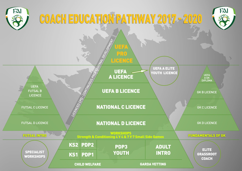 coaching-education-pathway-2017-2020
